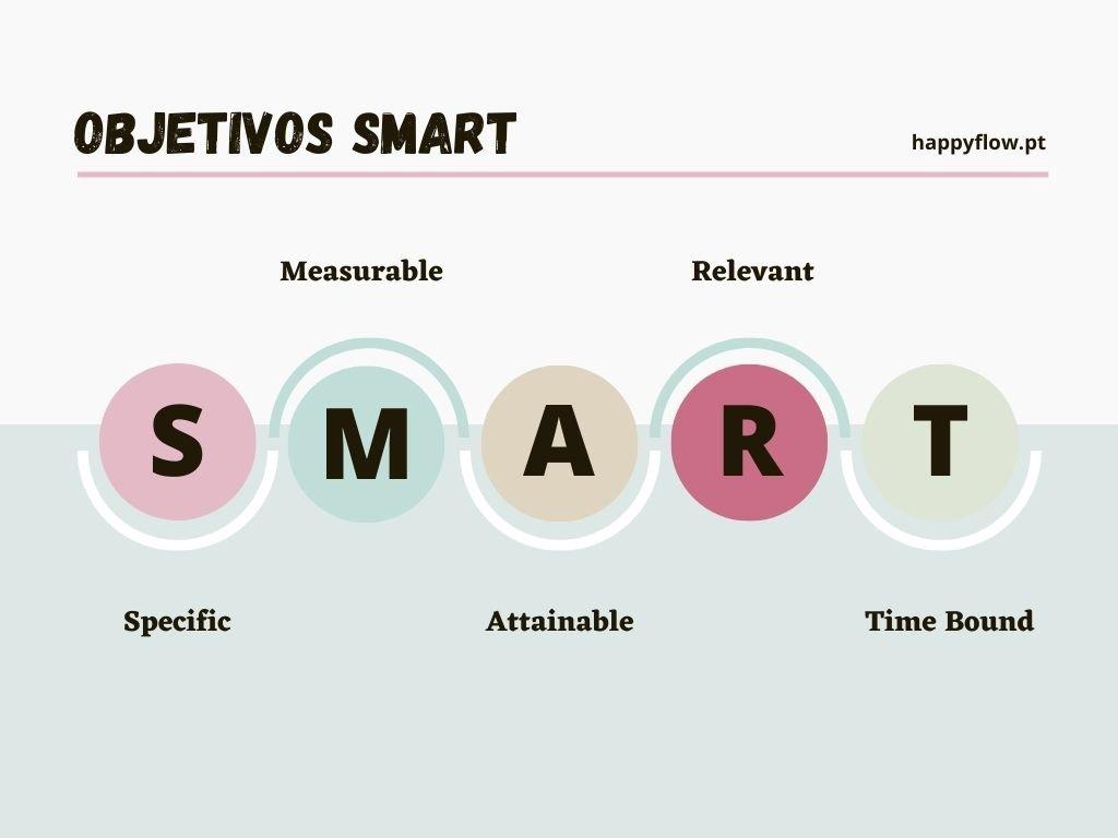 Objetivos e Metas Smart